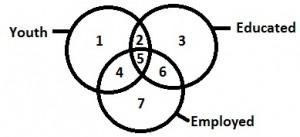 Logical Venn Diagrams 2.10