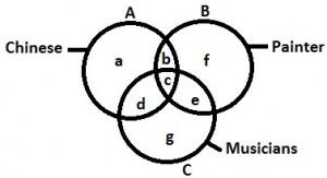 Logical Venn Diagrams 2.11