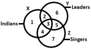 Logical Venn Diagrams 2.15