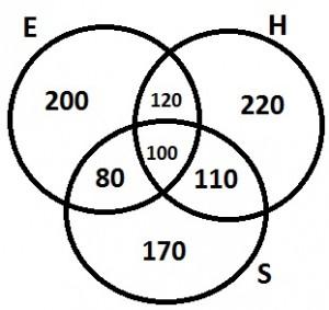 Logical Venn Diagrams 3.12