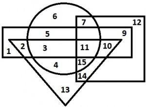 Logical Venn Diagrams 3.14