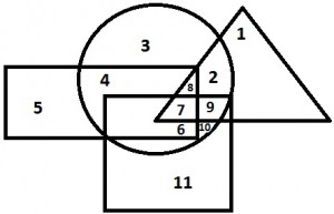 Logical Venn Diagrams 3.15